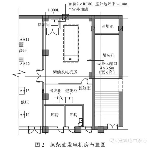 竖向配电系统图包括柴油发电机发电机台数,容量,各处终端配电箱编号
